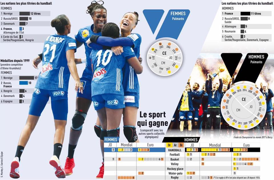 Infographie sport le + titré