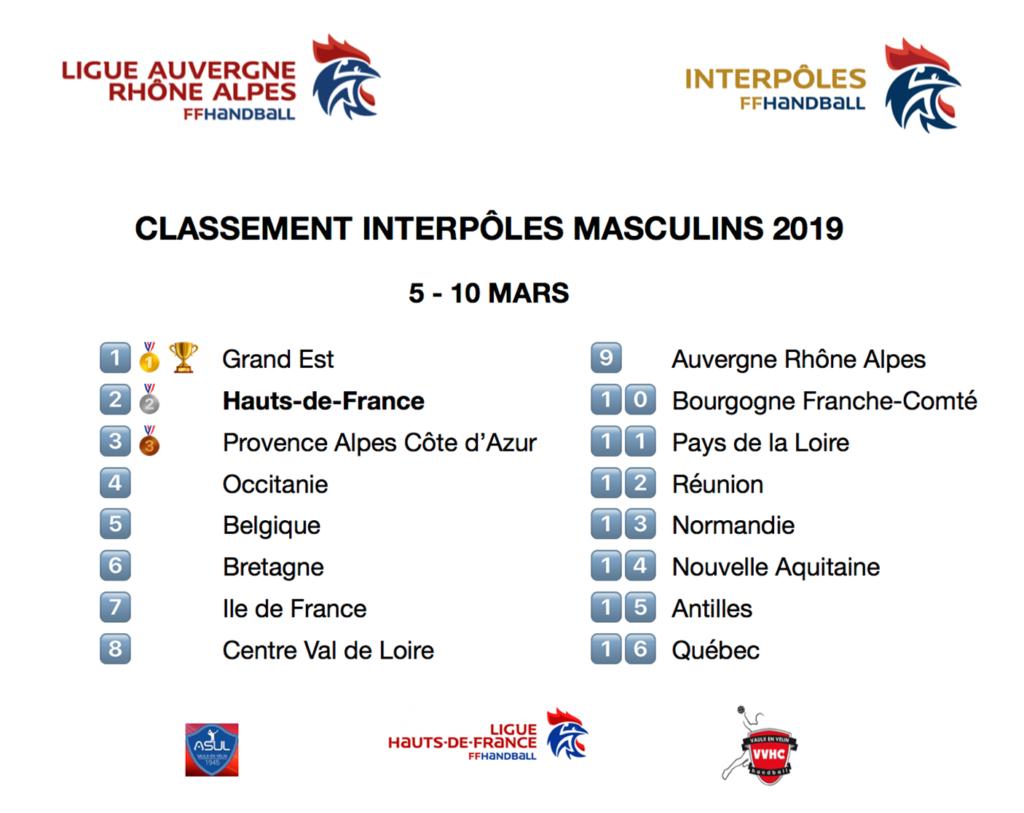 Classement final IP Masculins 2019