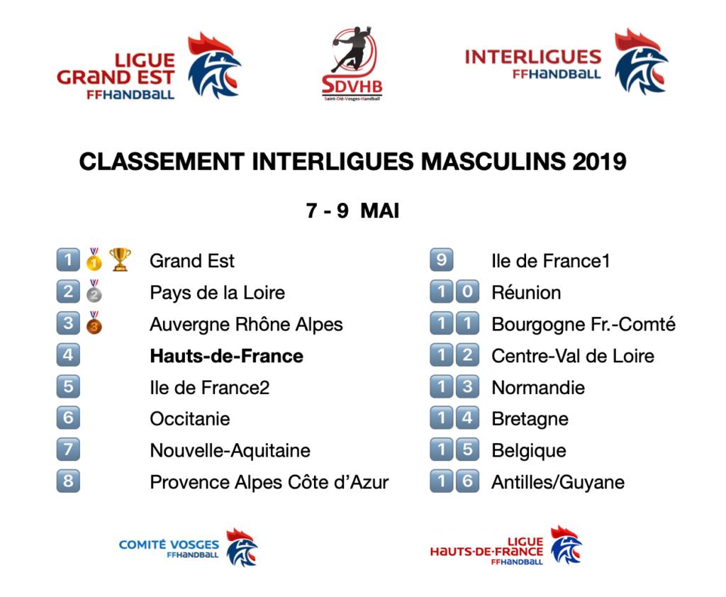 classement - interligues masculins 2019