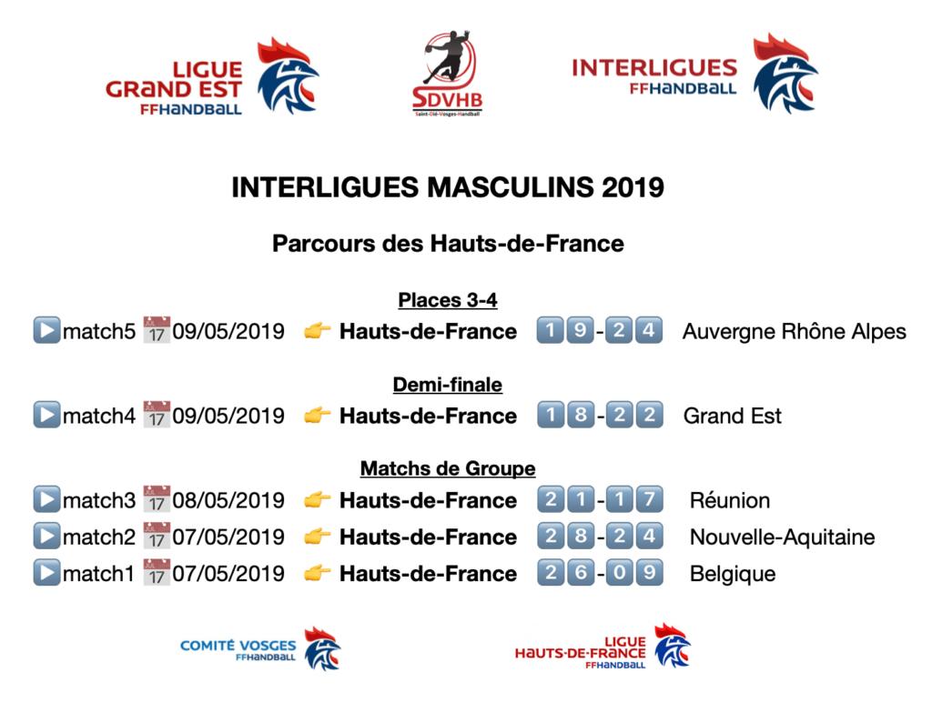 résultats HDF - interligues masculins 2019