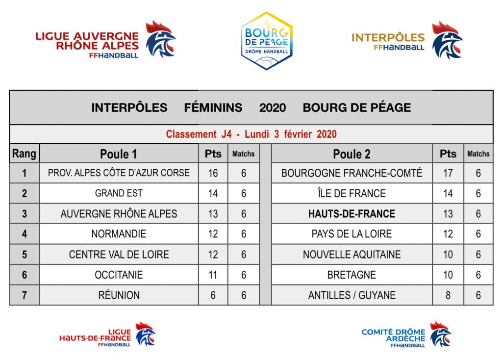 classement interpôles féminins HDF 2020 (phase de poules)